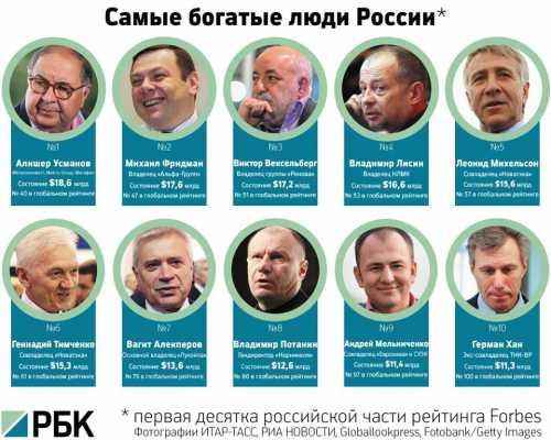 Кто самый богатый человек России
