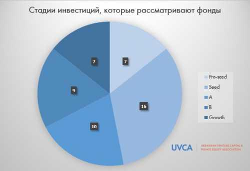 Где искать инвестиции в Украине: выпущен первый каталог инвесторов